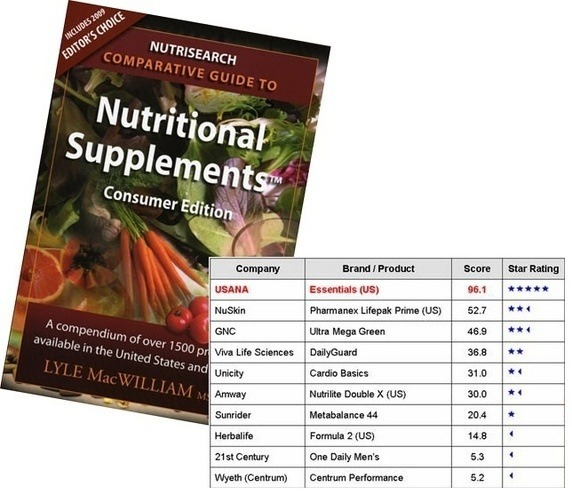 Comparative guide to nutritional supplements usana
