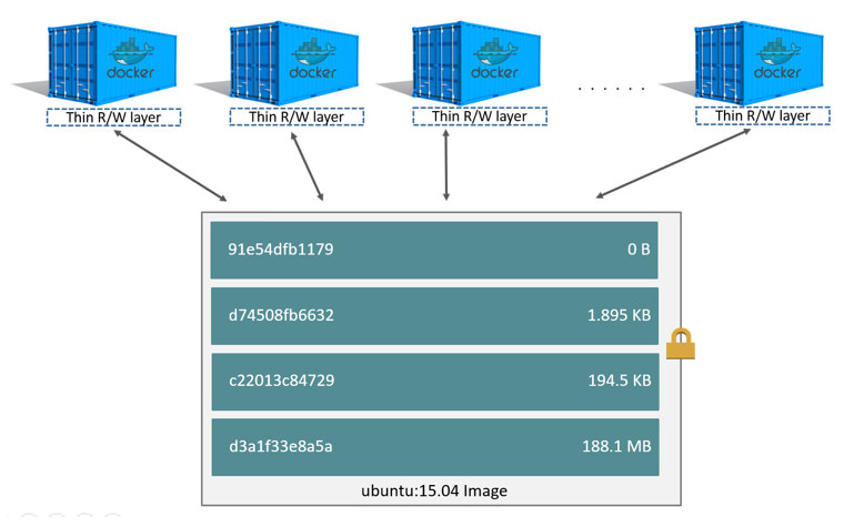 Docker how to build a data container
